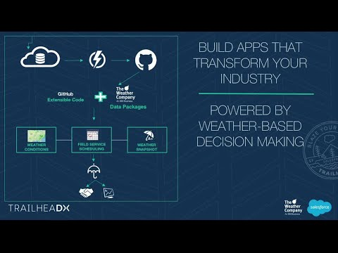 The Weather Company - Building Weather Apps That Transform Business