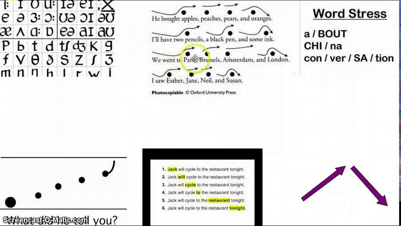 Intonation: Definition, Patterns & Examples - Study.com