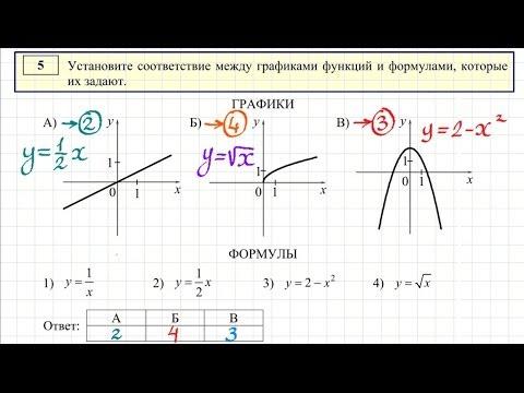 Как устанавливать соответствие между графиками функций и формулами