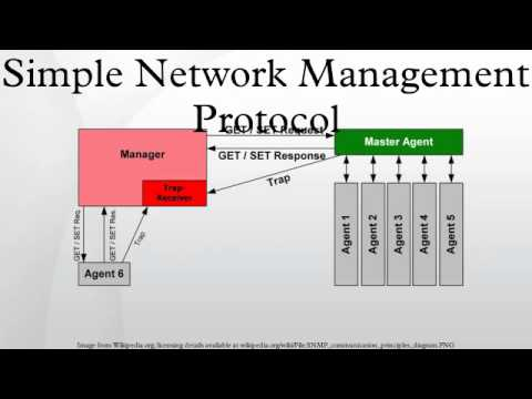 cmip vs snmp network management 9snmp vs cmip snmp vs cmipsnmp vs cmip what snmp is to tcp/ip is what cmip iswhat snmp is to tcp/ip is what cmip is to osito osi mibmib more objects in cmipmore objects in cmip securitysecurity community name authorization, accesscommunity name authorization, access control, and security logscontrol, and security logs.
