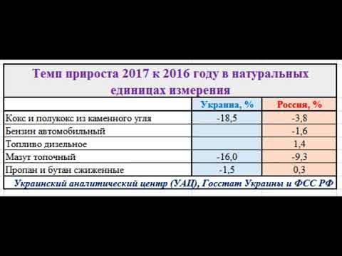 Промышленность Украина и России за 2017 год. ИНФОГРАФИКА