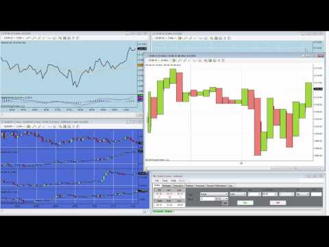 Charting 101 – NinjaTrader 7 Training