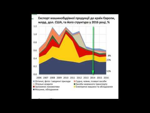 Как поменялась внешняя торговля Украина-ЕС после Ассоциации. ИНФОГРАФИКА