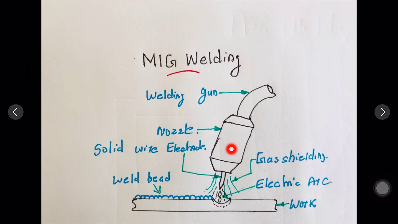 Hindimetal Inert Gas Welding Mig Advantages And Line Diagram Disadvantages Applicationsunderstand Easily