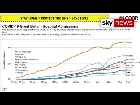 UK Coronavirus Curve May Be Starting To Flatten