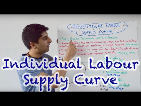 Individual Labour Supply Curve (Backward Bending Labour Supply Curve)