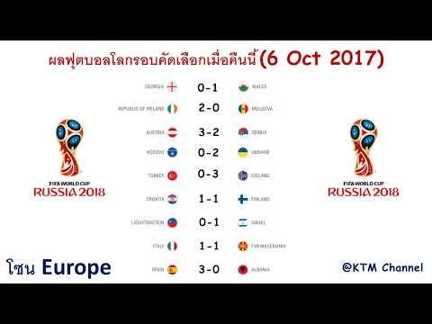 ผลบอลโลกรอบคัดเลือกเมื่อคืนนี้ (6 Oct 2017)
