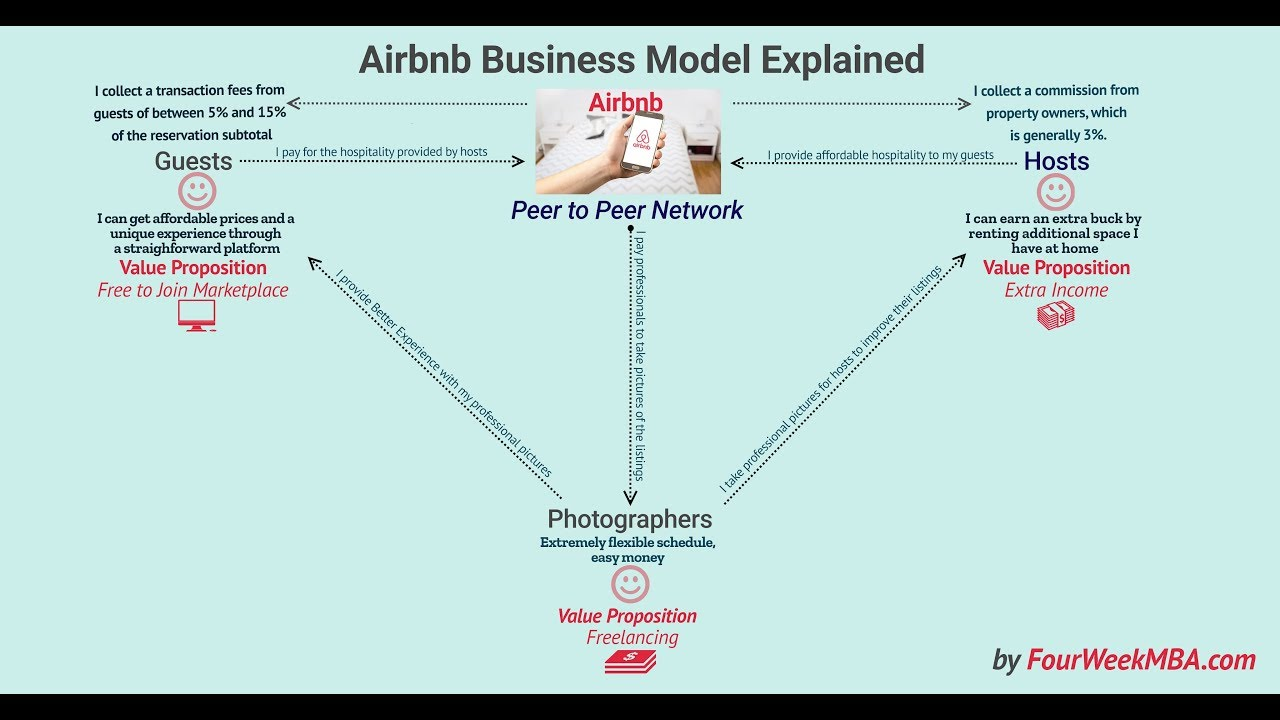 How Does Airbnb Make Money? Airbnb Peer to Peer Business Model Explained
