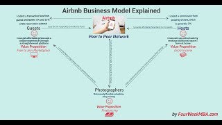 Gambar cover How Does Airbnb Make Money? Airbnb Peer to Peer Business Model Explained