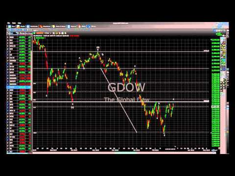Market Report for Feb 29