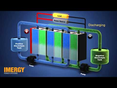 Videos about Imergy's grid energy storage products, and Vanadium
