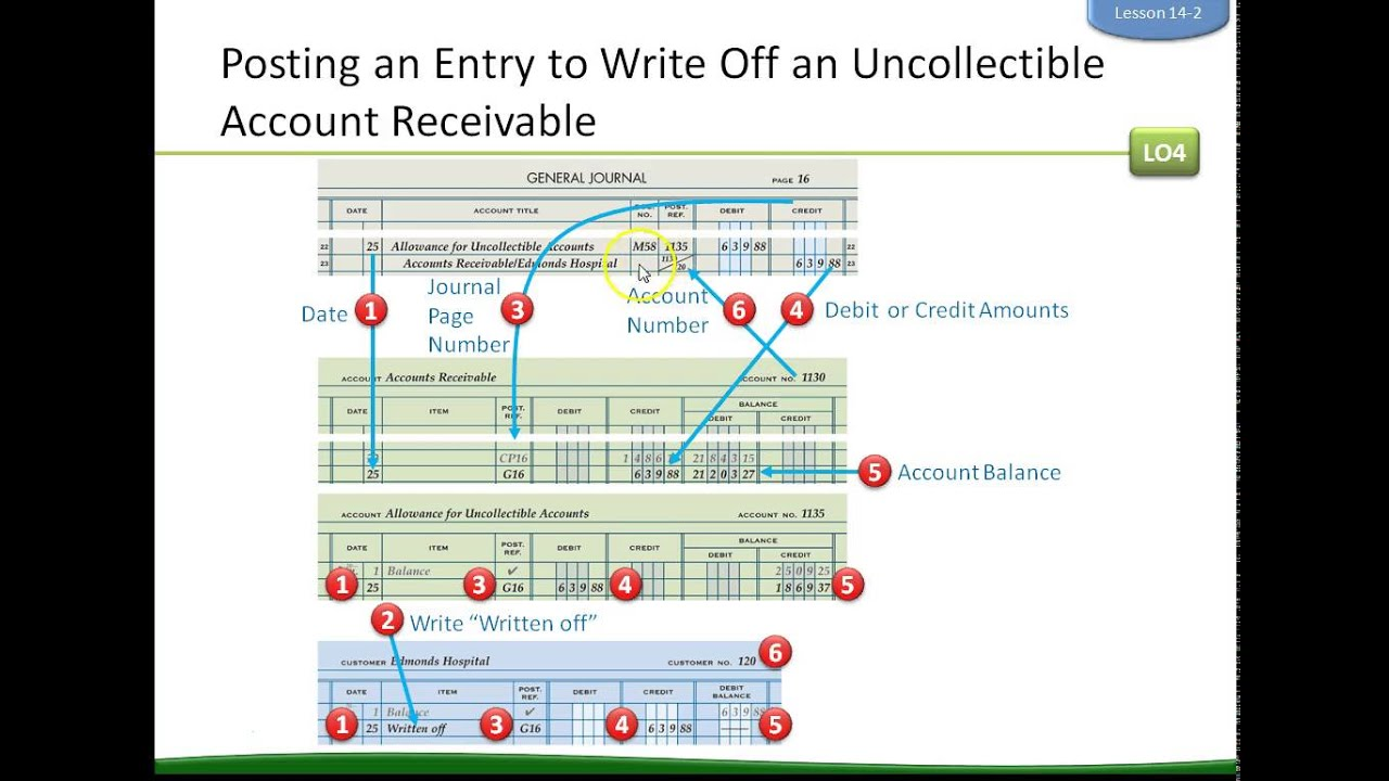 14 2 Writing off and collecting uncollectible accounts receivable