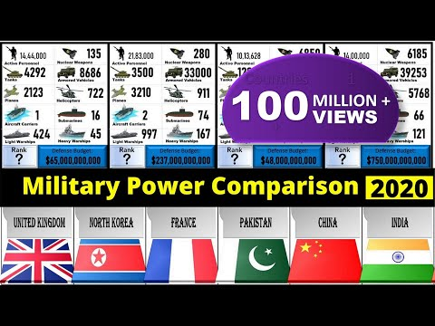 Military Comparison 2020 | military ranking of world countries (2020) | military size comparison