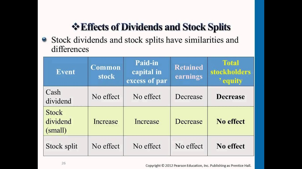 Financial Accounting: Effects on Retained Earnings & Income Statement AND  Statement of Cash Flows