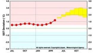 エルニーニョ現象 秋~冬にかけても続く可能性高い