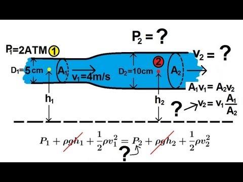 Physics Fluid Flow 2 Of 7 Bernoulli S Equation Youtube