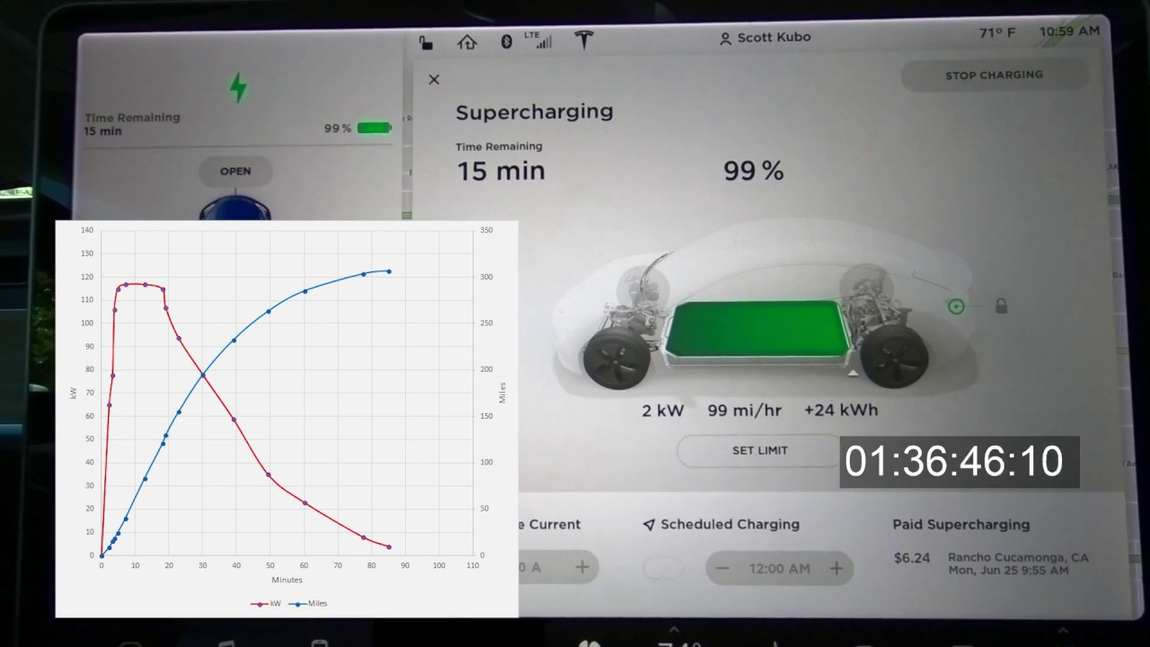 Tesla Model 3 Lr Supercharging From 0 To 100