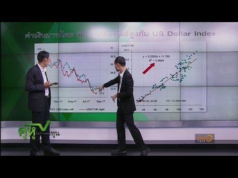 คู่หูนักลงทุน : วิเคราะห์ค่าเงินบาทแข็งค่า