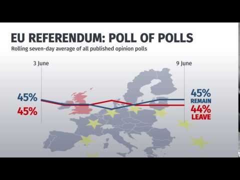 Eu referendum poll of polls: June 9