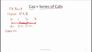 CFA Level I Options Video Lecture by Mr. Arif Irfanullah part 2