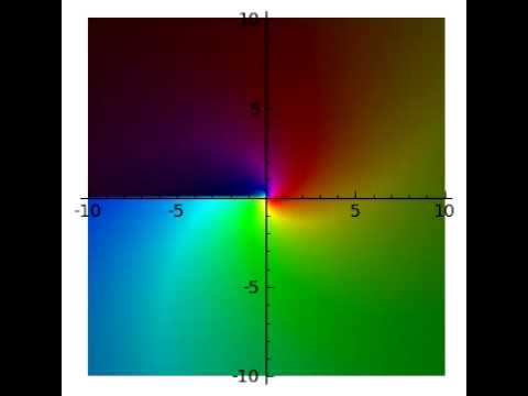 Animation of the Complex Plots of x^k