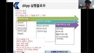 [블록체인 무료교육] 하이퍼레저 패브릭 개발 - dap…