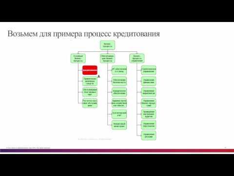 Обоснование инвестиций в информационную безопасность для банков