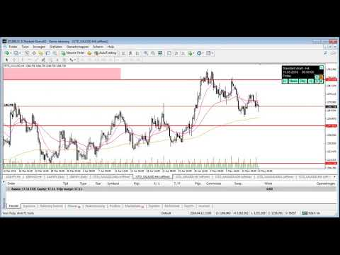6 april 2018 Xauusd Gold Scalping Intensive training session on the simulation.