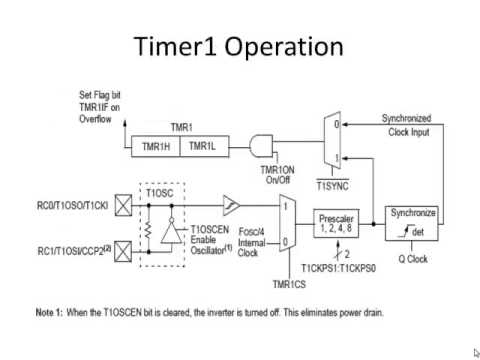 Timer And Counter | Pic Microcontroller | Microcontroller
