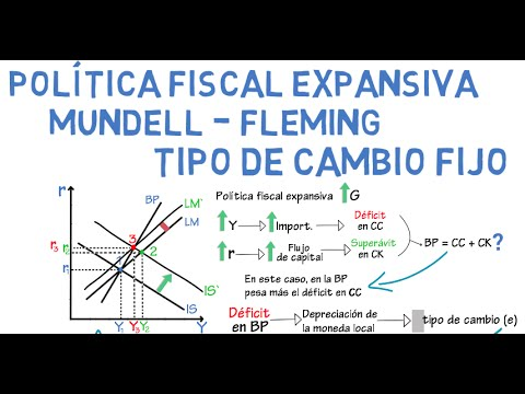 Política fiscal expansiva, Mundell - Fleming. T. C. Fijo