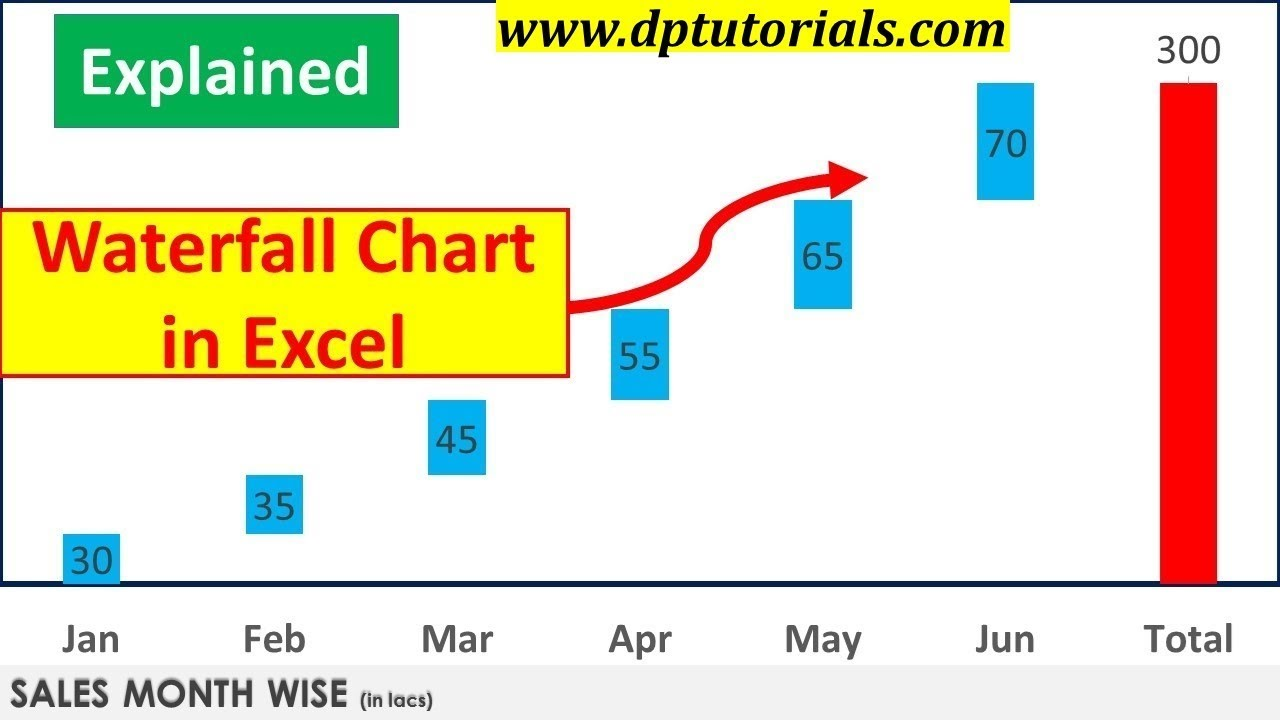 Excel Tricks How To Create Waterfall Chart In Graphs Tips Dptutorials