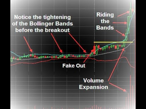 Mastering Price Action with Bollinger Bands for CFD & Forex Trading
