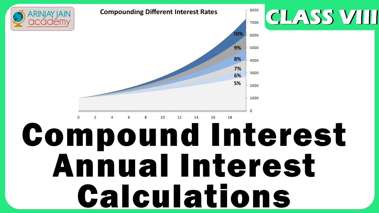 Worksheets Word Problems Of Compound Interest Viii compound interest annual calculations maths class 8viii