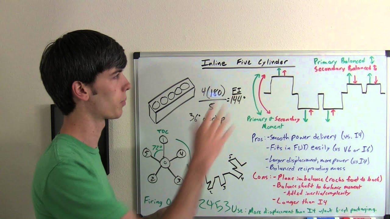 Inline 5 Cylinder Engine - Explained - YouTubeYouTube