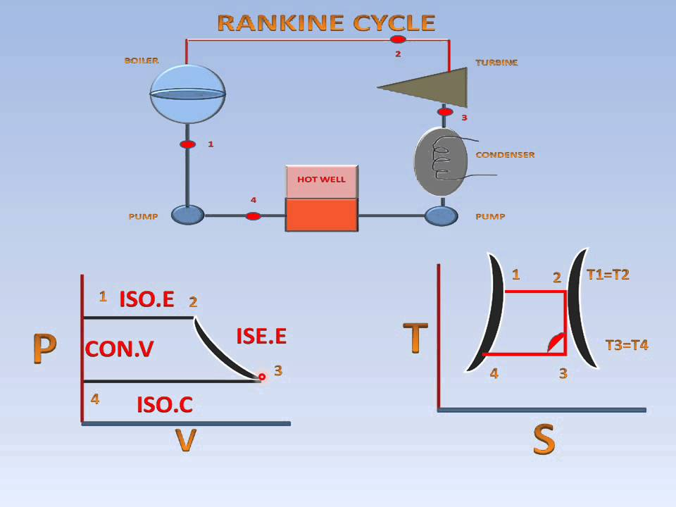 Modified Rankine Cycle  P-v  U0026 T-s Diagram Explanation
