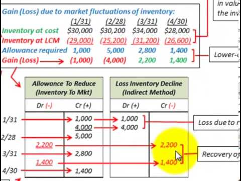 Lower Of Cost Or Market (Valuation Allowance Account, Income Statement Gains & Losses)