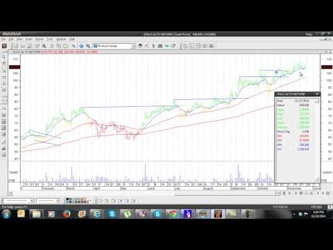 How I traded Palo Alto Stock $PANW Trend Following