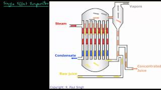 Single Effect Evaporator - Introduction
