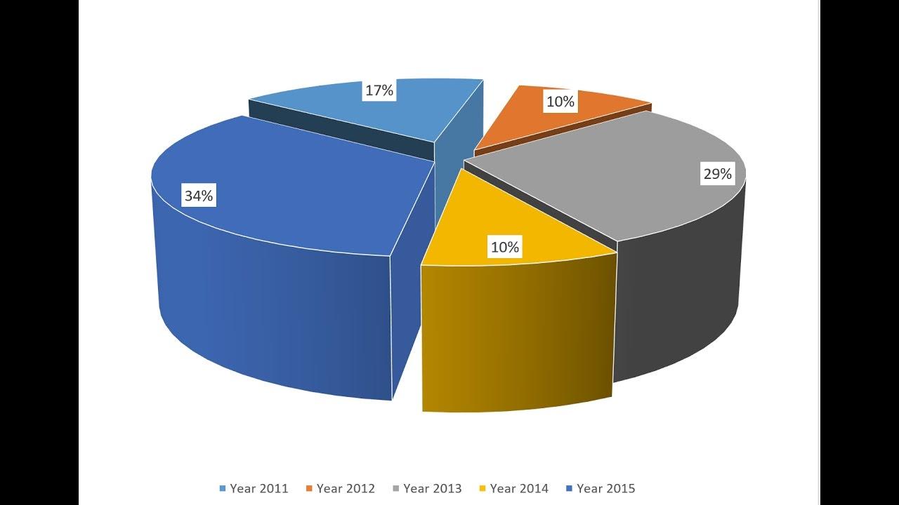 📊 Excel Basic – Pie Chart Bài 4