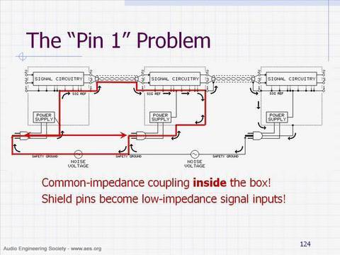 AES Tutorial: Design of High-Performance Balanced Audio Interfaces by Bill Whitlock
