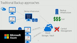 How to perform a backup of SQL Server running in Azure IaaS VM
