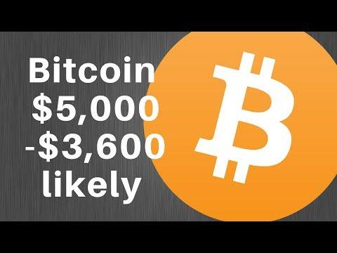 Technical Analysis Bitcoin Price