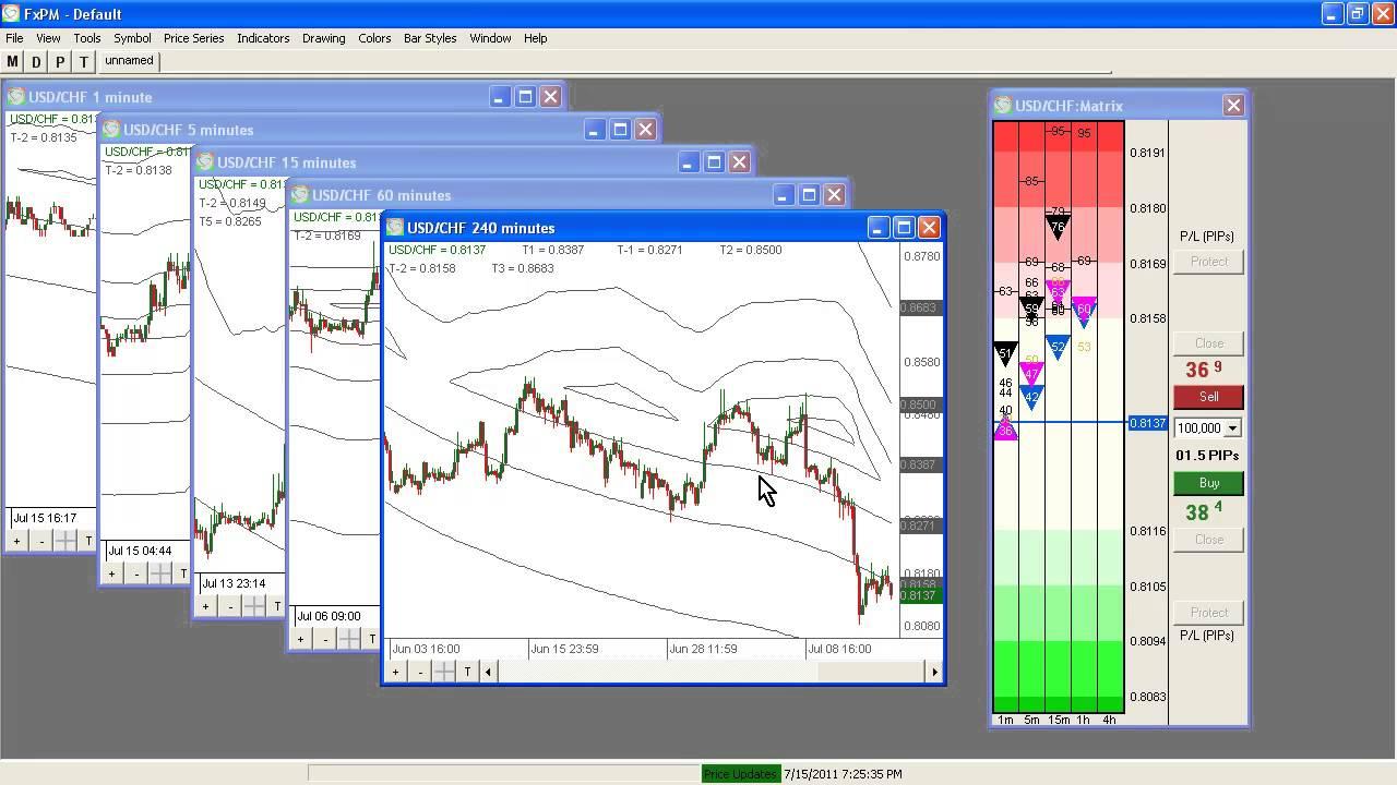 Fxpm Review Dynamic Fibonacci Indicator Youtube