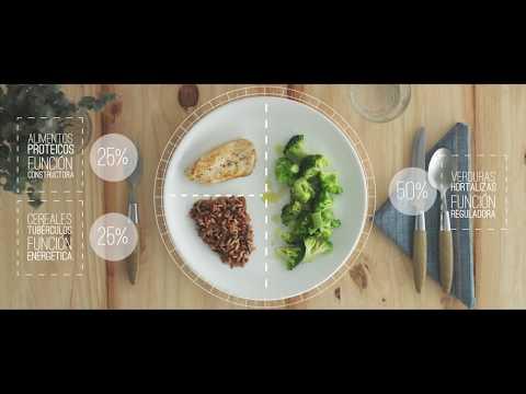 El Método del Plato - Dieta sana y equilibrada - Nestlé