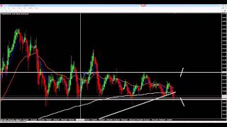 Forex Pairs on Weekly Watchlist 13.7.2014