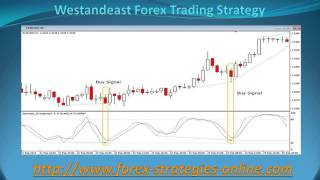 West and East Forex Trading Strategy