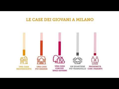 Pillola #5 - A Milano i giovani sono soddisfatti della casa in cui abitano?