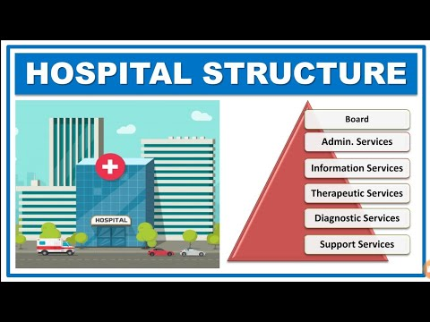 HOSPITAL | STRUCTURE & ORGANIZATION | PHARMACY PRACTICE | HOSPITAL & COMMUNITY PHARMACY