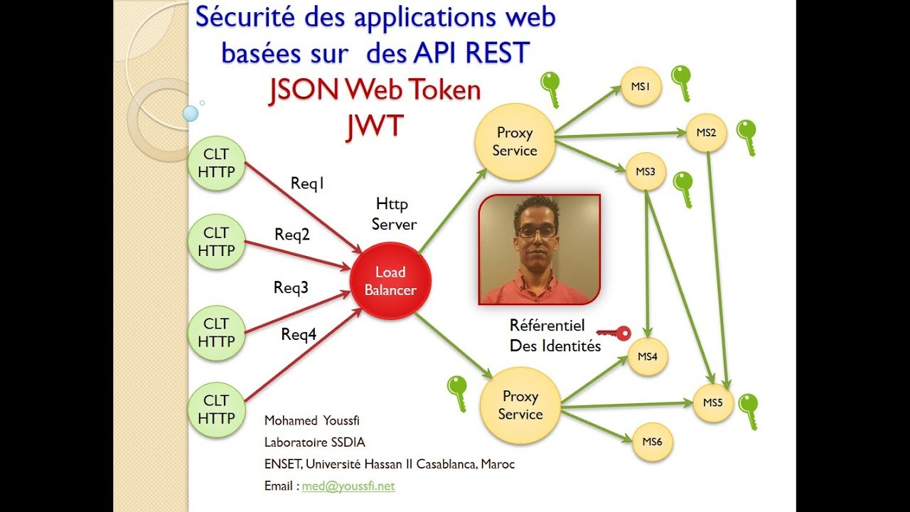 Part 6 Pensez Sécurité Web et Mobile - Spring Security et Json Web Token