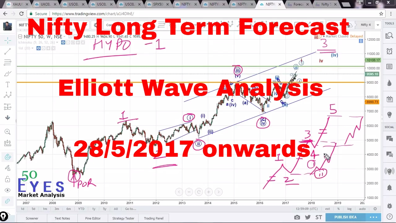 Nifty Long Term forecast using Elliott Waves 28th May 2017 onwards (Indian  Stock Market)